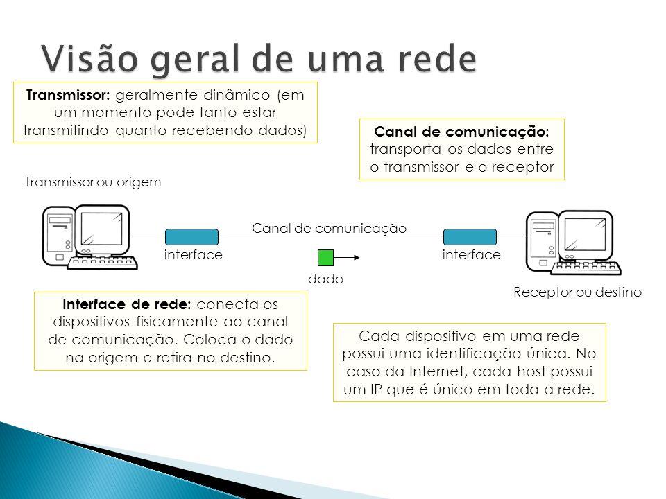 Visão geral de uma rede Transmissor: geralmente dinâmico (em um momento pode tanto estar transmitindo quanto recebendo dados)