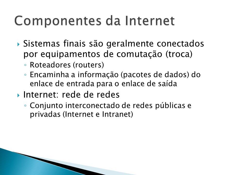 Componentes da Internet