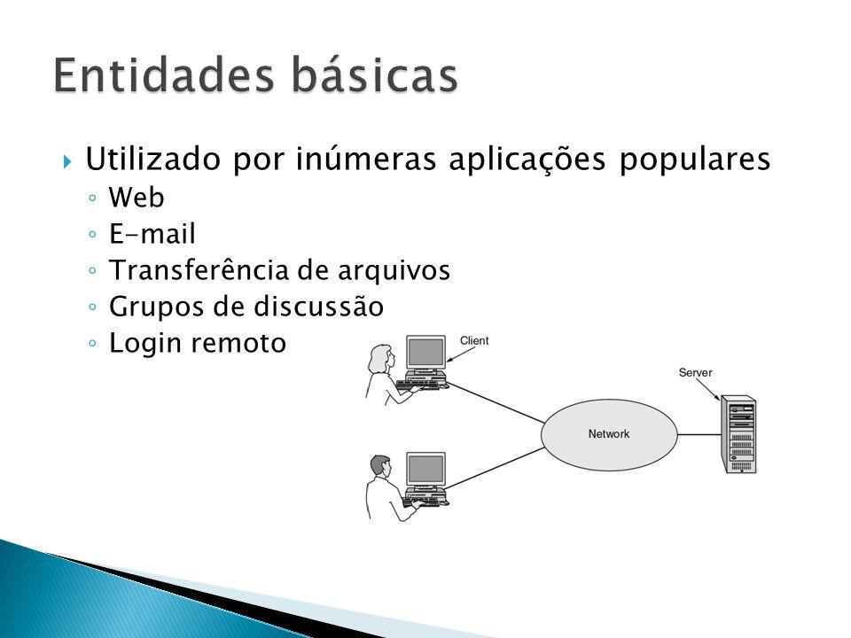 Entidades básicas Utilizado por inúmeras aplicações populares Web