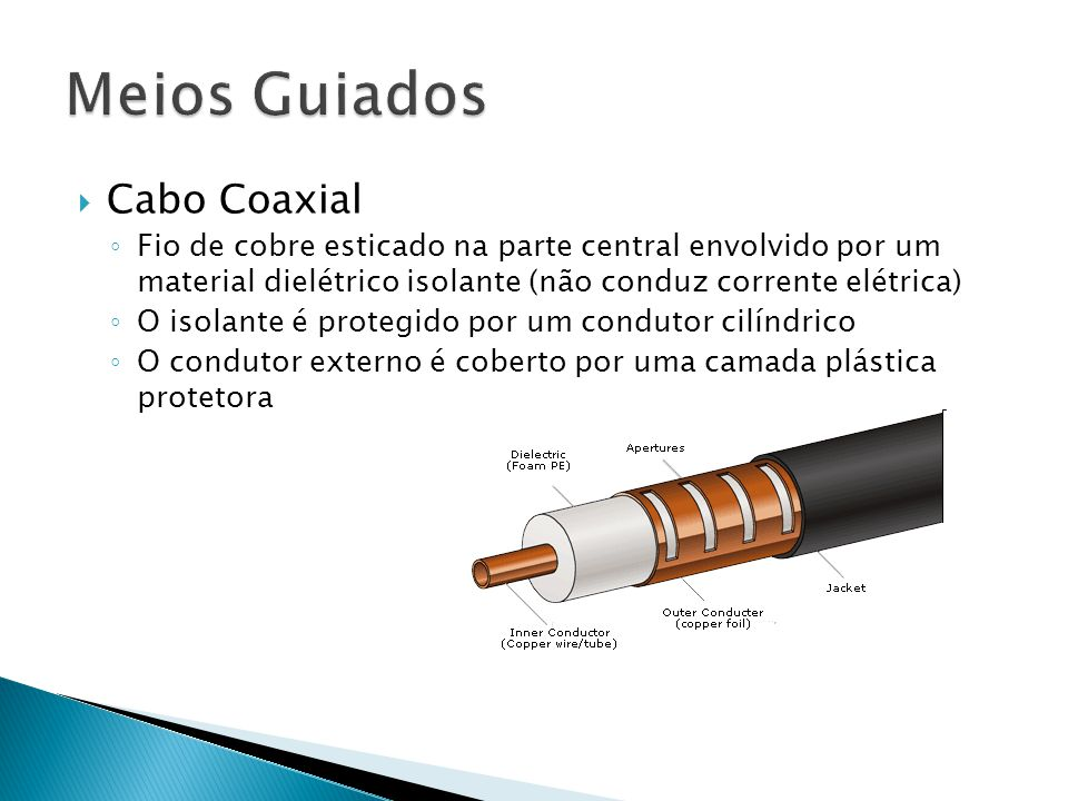 Meios Guiados Cabo Coaxial