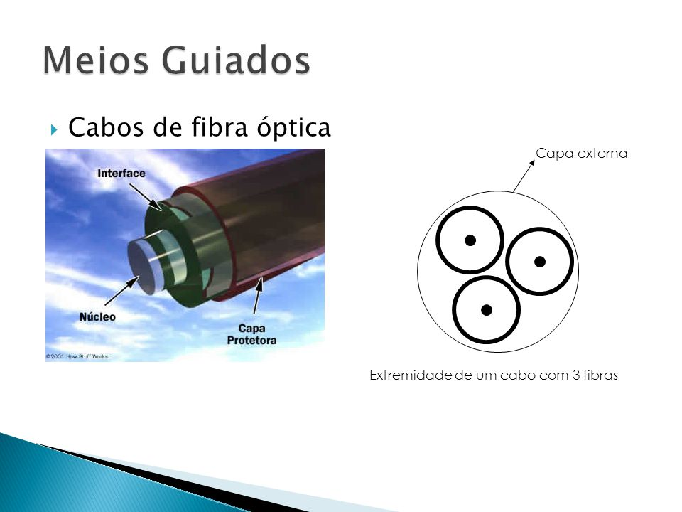 Meios Guiados Cabos de fibra óptica Capa externa