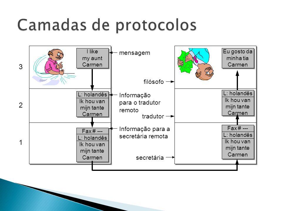 Camadas de protocolos 3 2 1 mensagem filósofo