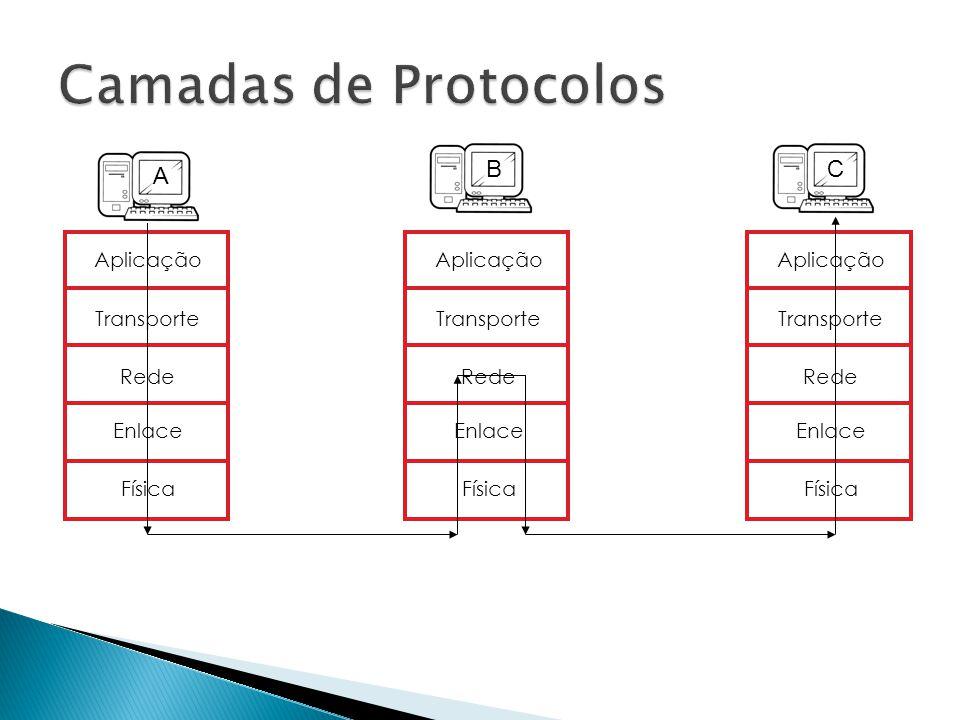 Camadas de Protocolos B C A Aplicação Transporte Rede Enlace Física