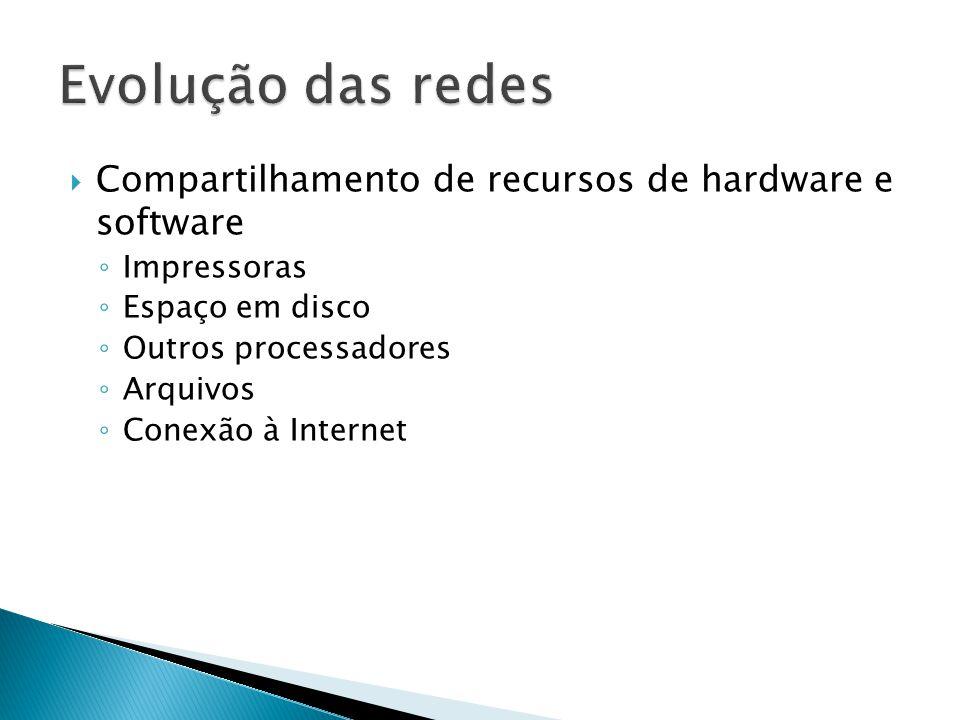 Evolução das redes Compartilhamento de recursos de hardware e software