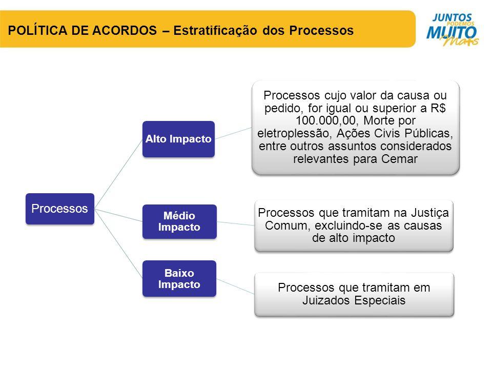 POLÍTICA DE ACORDOS – Estratificação dos Processos