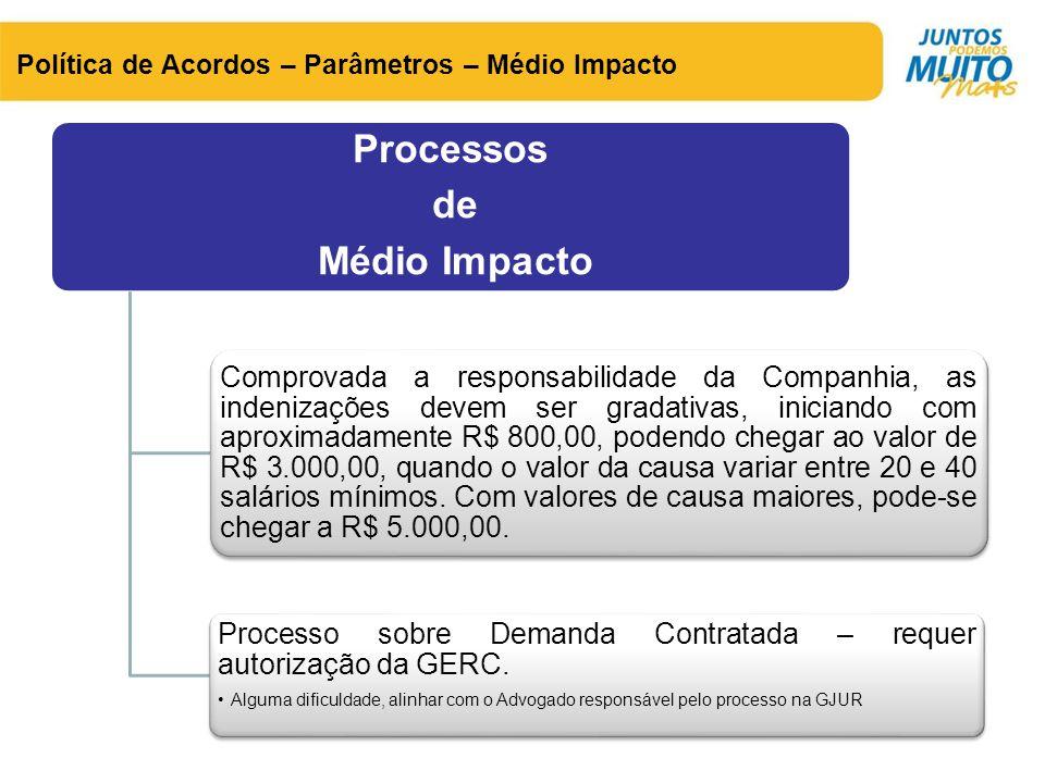 Processo sobre Demanda Contratada – requer autorização da GERC.