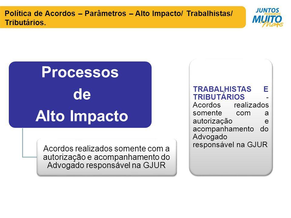 Política de Acordos – Parâmetros – Alto Impacto/ Trabalhistas/ Tributários.