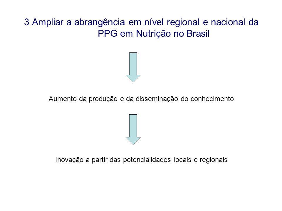 3 Ampliar a abrangência em nível regional e nacional da PPG em Nutrição no Brasil