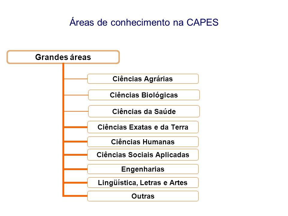 Áreas de conhecimento na CAPES