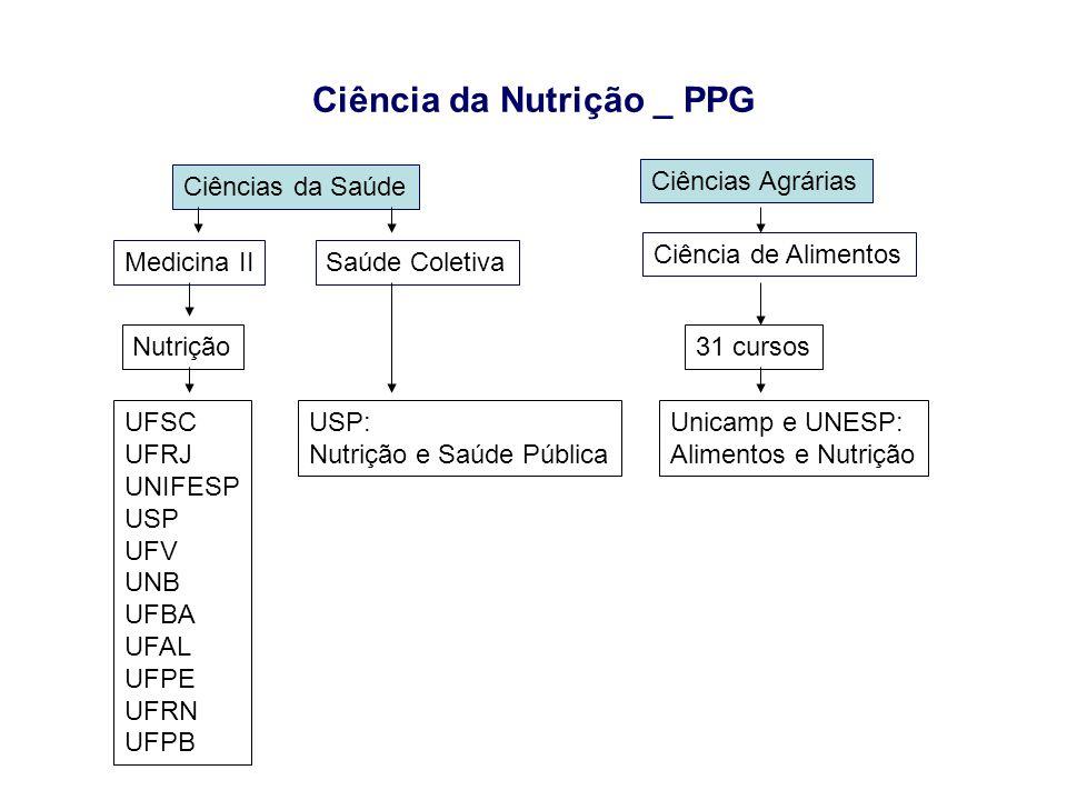 Ciência da Nutrição _ PPG