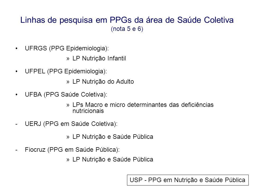 Linhas de pesquisa em PPGs da área de Saúde Coletiva (nota 5 e 6)
