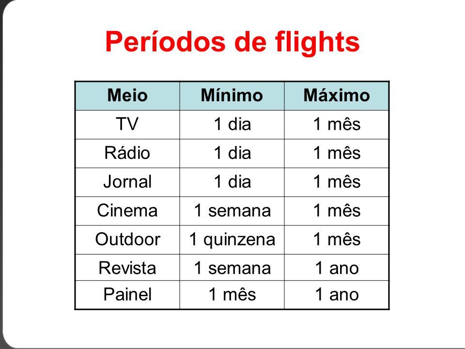 Períodos de flights Meio Mínimo Máximo TV 1 dia 1 mês Rádio Jornal