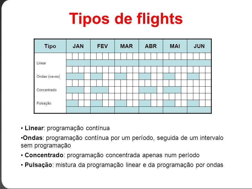 Tipos de flights Linear: programação contínua