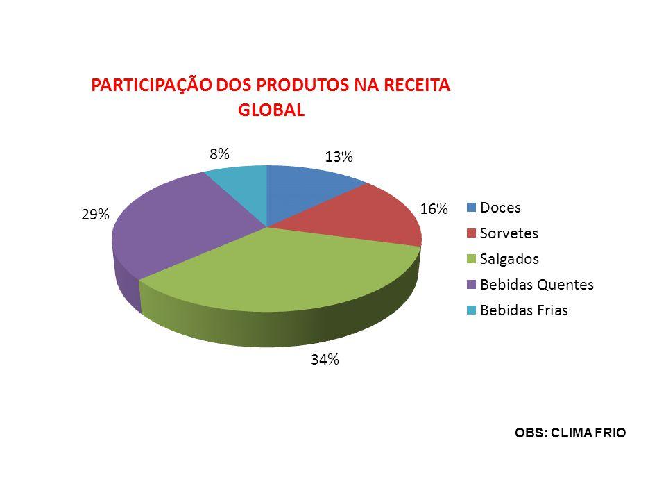 OBS: CLIMA FRIO