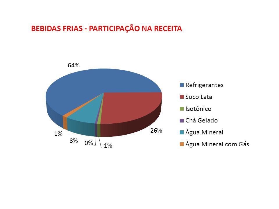 BEBIDAS FRIAS - PARTICIPAÇÃO NA RECEITA