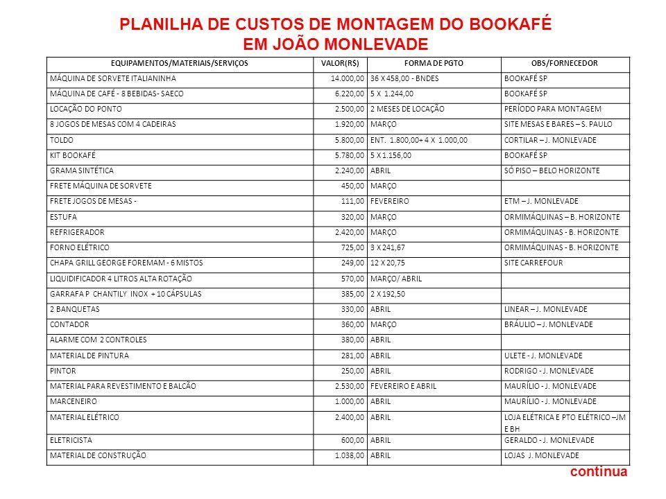 PLANILHA DE CUSTOS DE MONTAGEM DO BOOKAFÉ EM JOÃO MONLEVADE