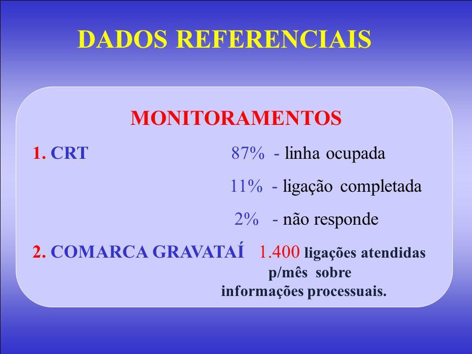 DADOS REFERENCIAIS MONITORAMENTOS 1. CRT 87% - linha ocupada