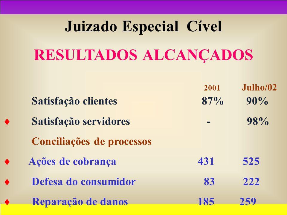 Juizado Especial Cível RESULTADOS ALCANÇADOS