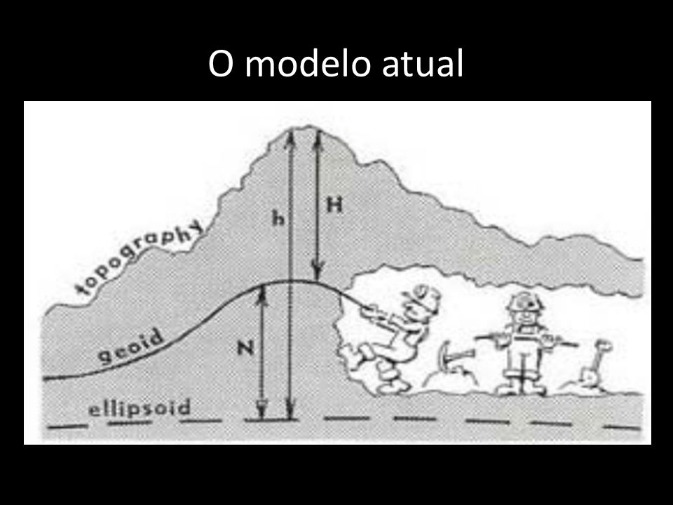 O modelo atual
