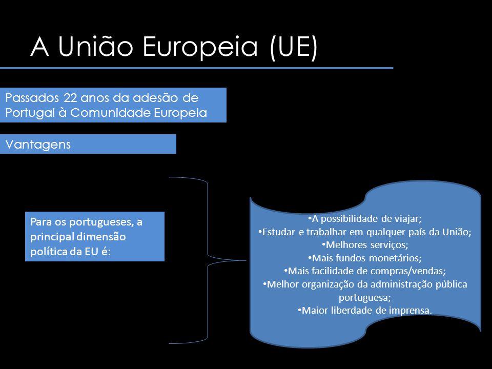 A União Europeia (UE) Passados 22 anos da adesão de Portugal à Comunidade Europeia. Vantagens. A possibilidade de viajar;