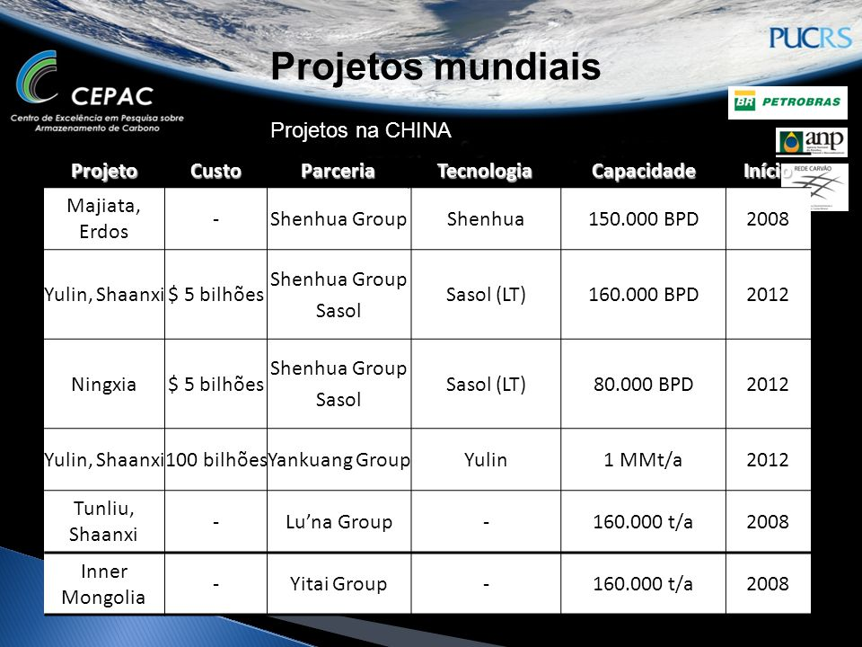 Projetos mundiais Projetos na CHINA Projeto Custo Parceria Tecnologia