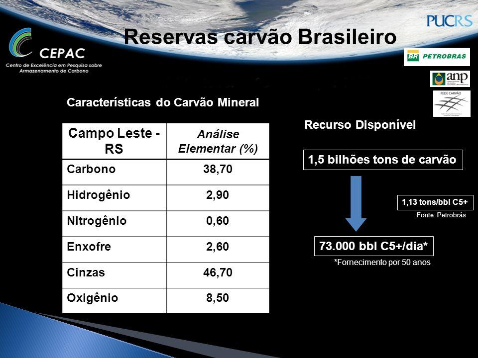 Reservas carvão Brasileiro