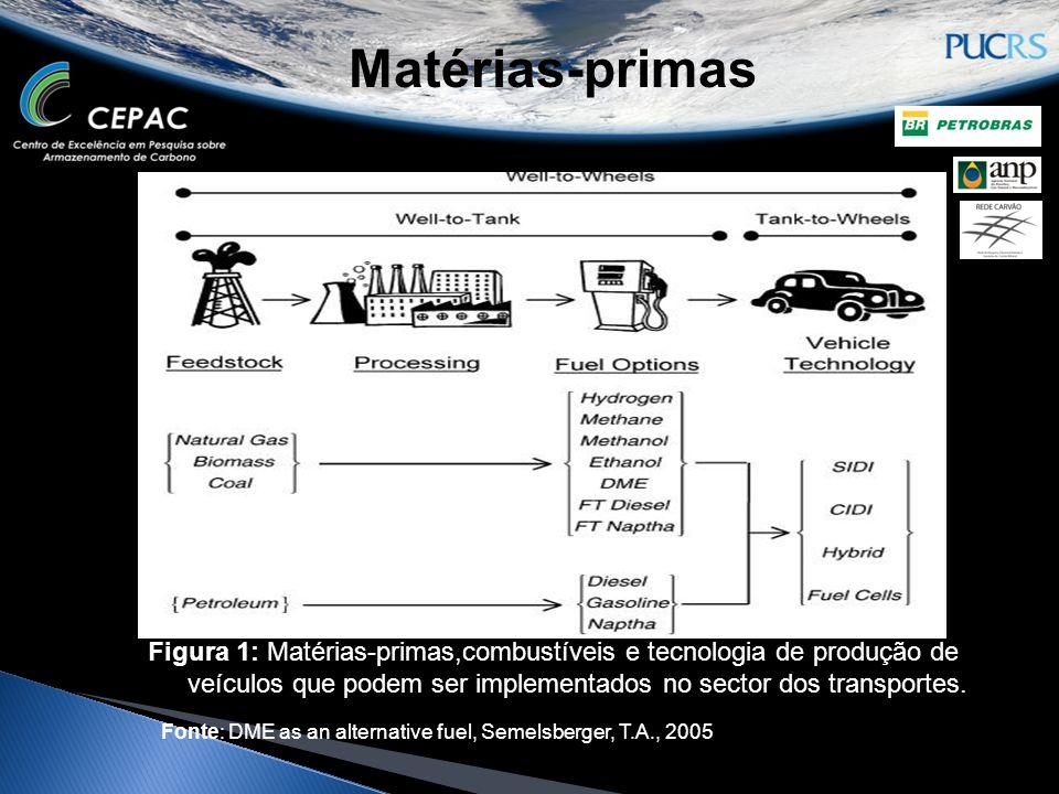 Matérias-primas Figura 1: Matérias-primas,combustíveis e tecnologia de produção de veículos que podem ser implementados no sector dos transportes.