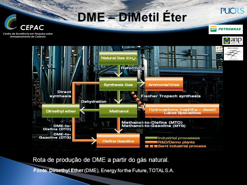 DME – DiMetil Éter Rota de produção de DME a partir do gás natural.