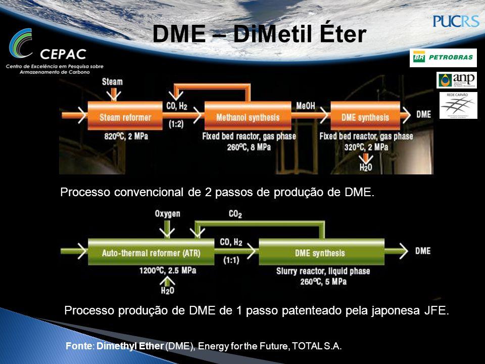 DME – DiMetil Éter Processo convencional de 2 passos de produção de DME. Processo produção de DME de 1 passo patenteado pela japonesa JFE.