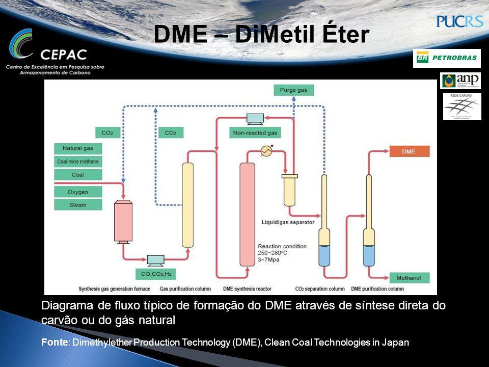 DME – DiMetil Éter Diagrama de fluxo típico de formação do DME através de síntese direta do carvão ou do gás natural.