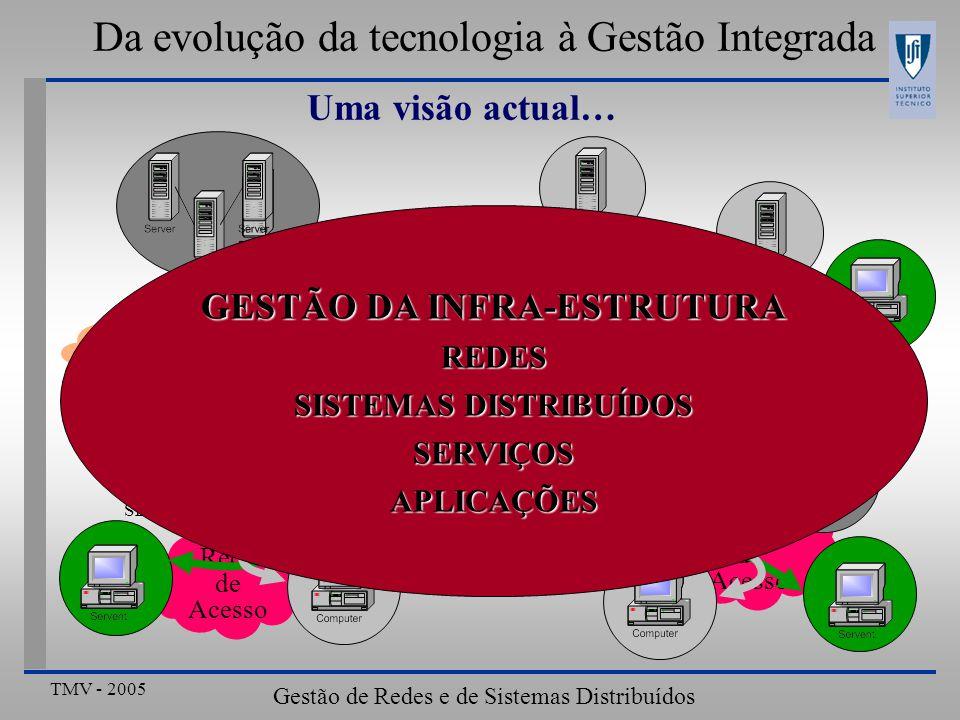 Da evolução da tecnologia à Gestão Integrada