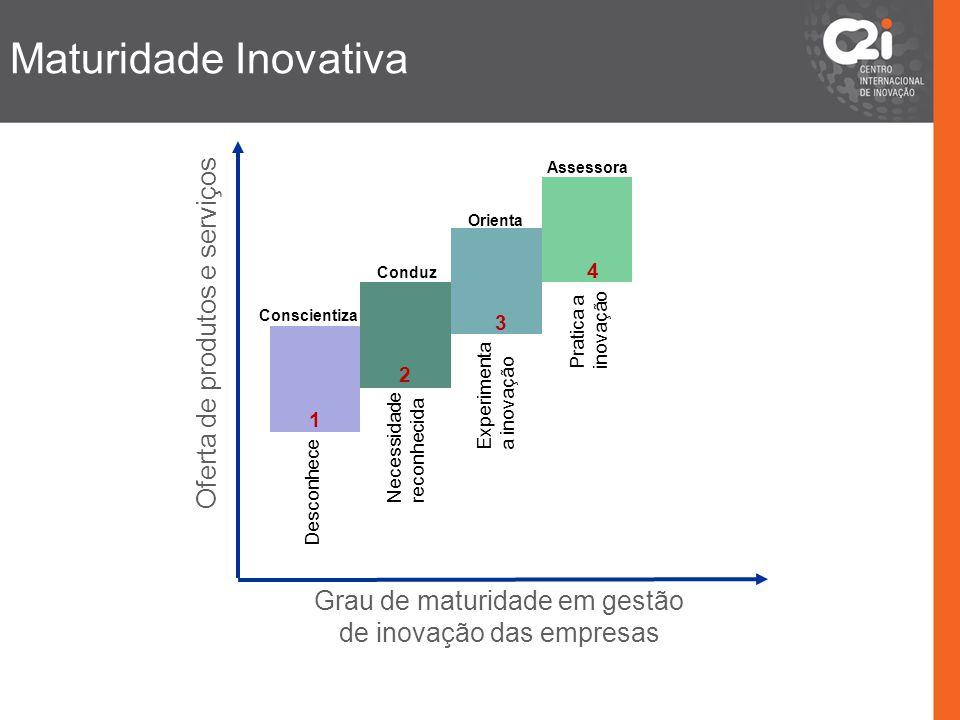 Grau de maturidade em gestão de inovação das empresas
