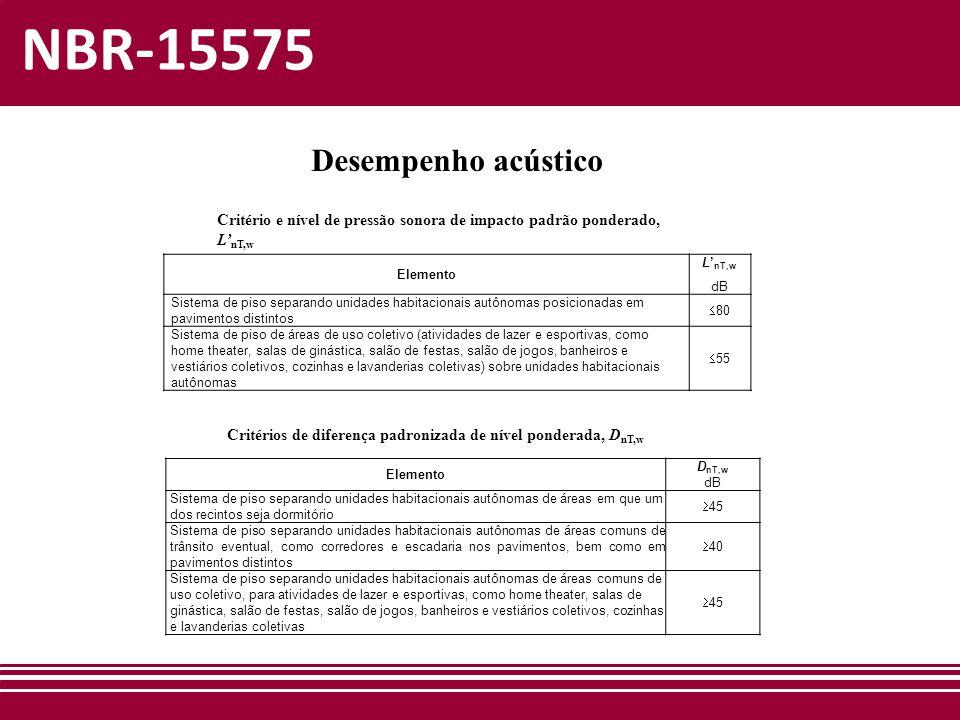 NBR-15575 Desempenho acústico
