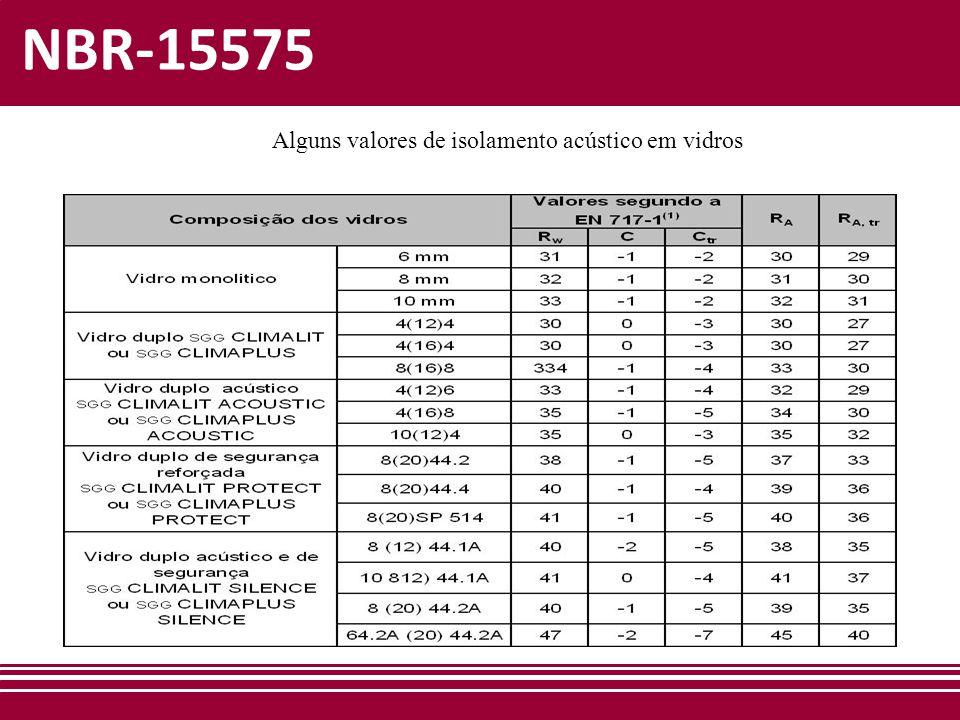 NBR-15575 Alguns valores de isolamento acústico em vidros Fonte: IPT