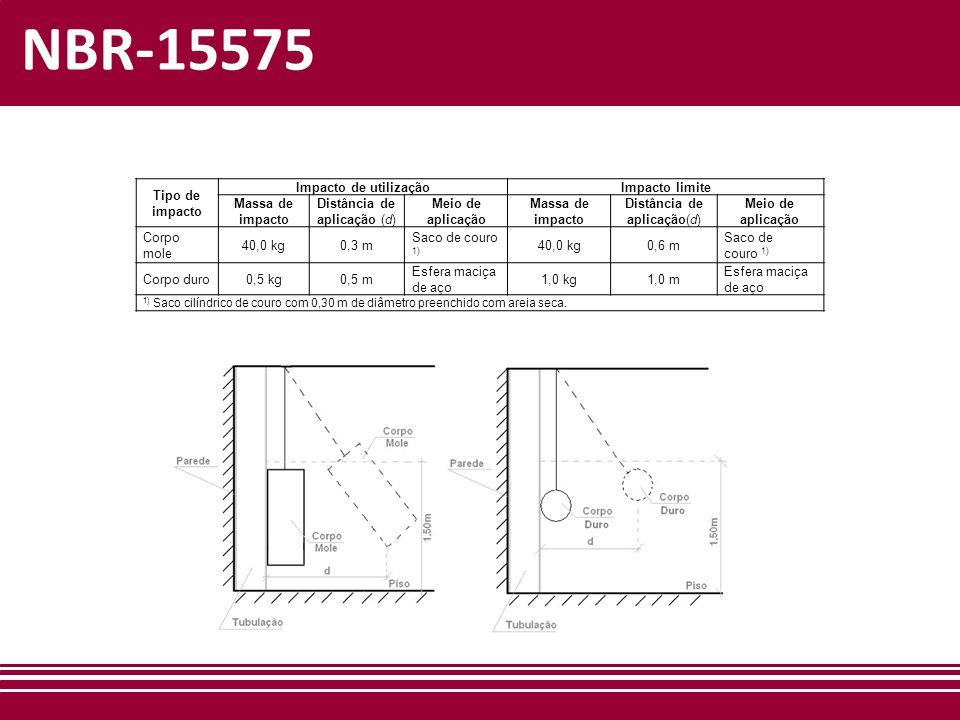 NBR-15575 Tipo de impacto Impacto de utilização Impacto limite