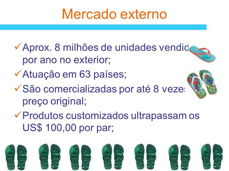 Mercado externo Aprox. 8 milhões de unidades vendidas por ano no exterior; Atuação em 63 países;