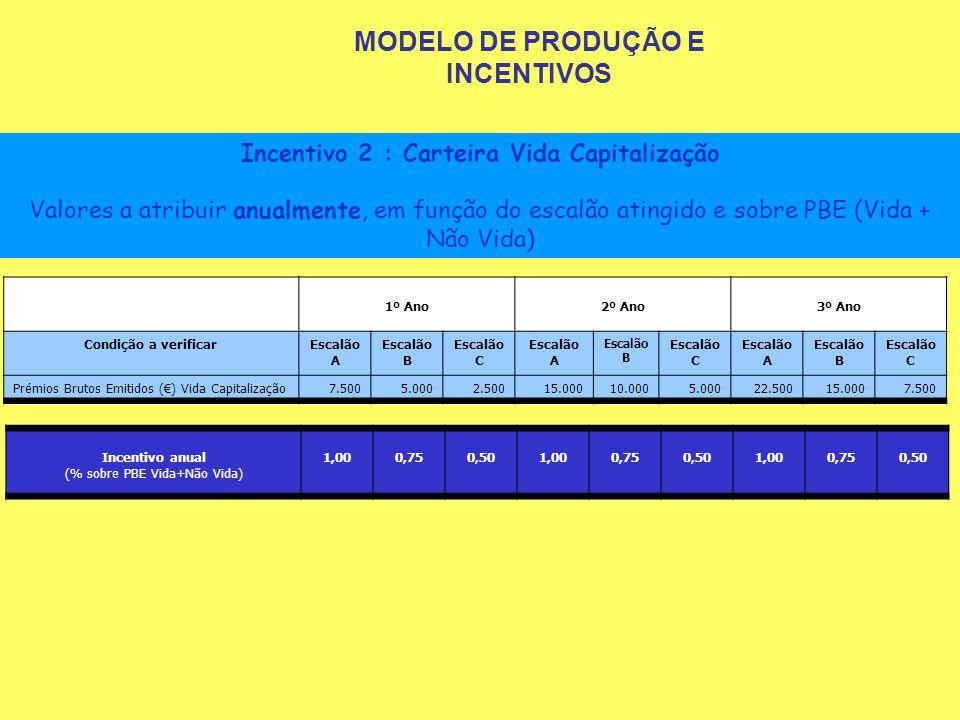 MODELO DE PRODUÇÃO E INCENTIVOS