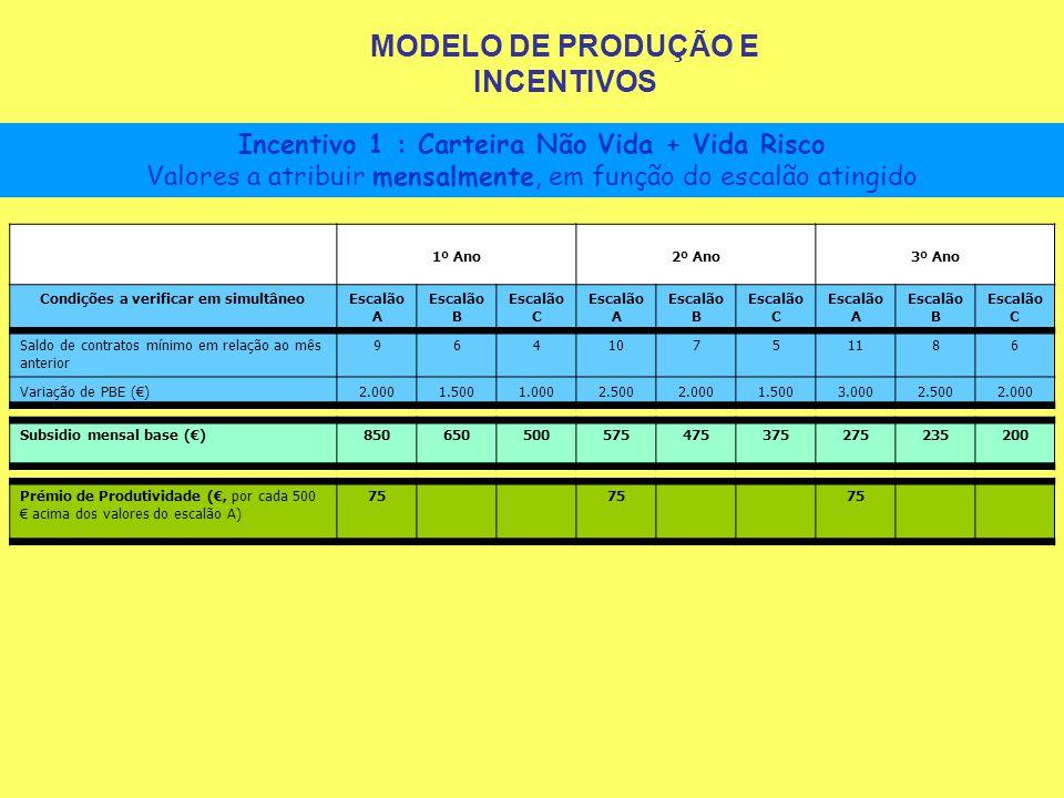 MODELO DE PRODUÇÃO E INCENTIVOS Condições a verificar em simultâneo
