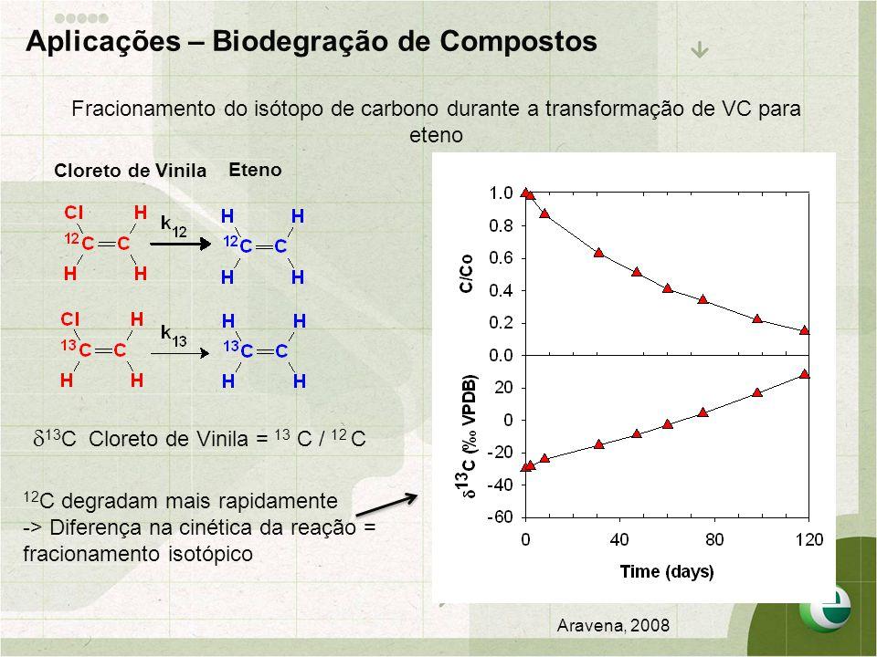 Aplicações – Biodegração de Compostos