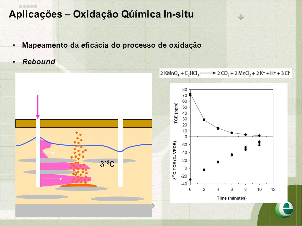 Aplicações – Oxidação Qúímica In-situ