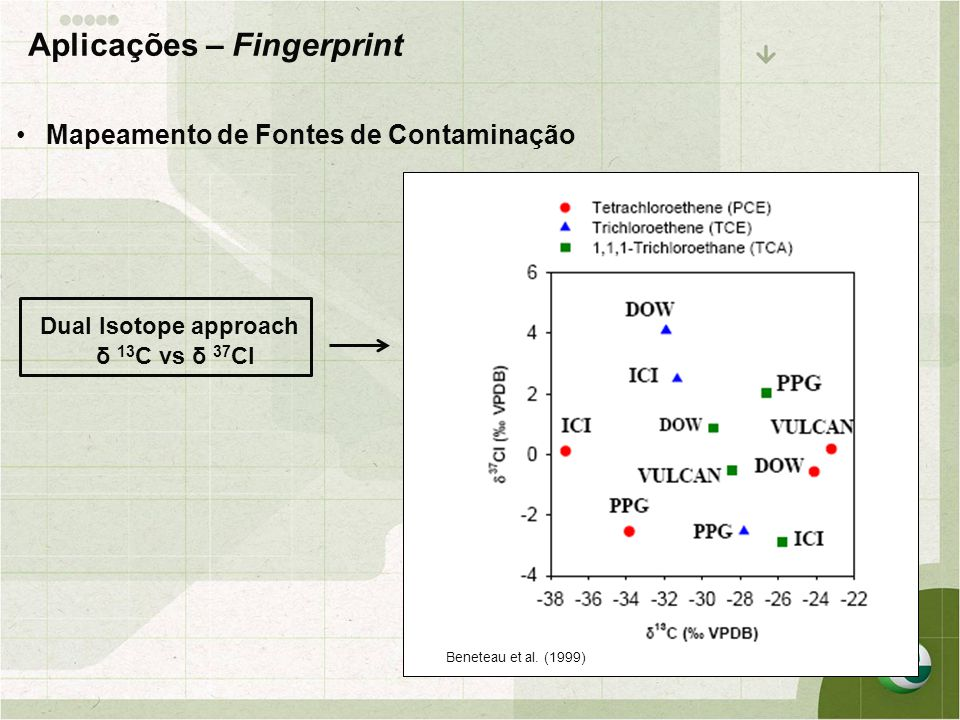 Aplicações – Fingerprint
