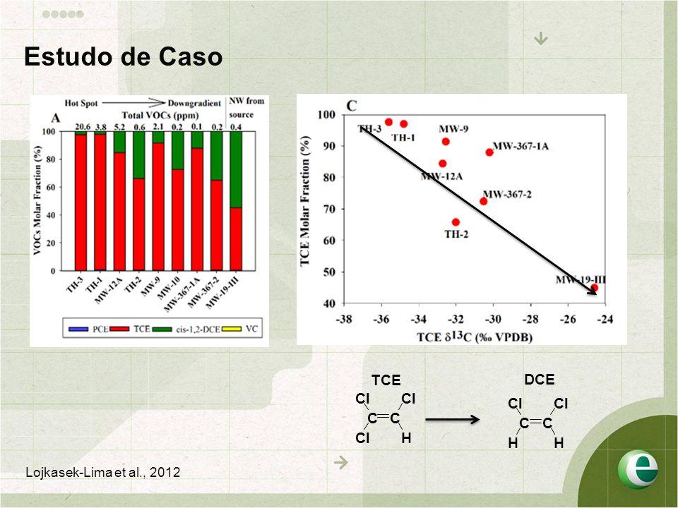 Estudo de Caso TCE DCE Cl Cl Cl Cl C C C C Cl H H H