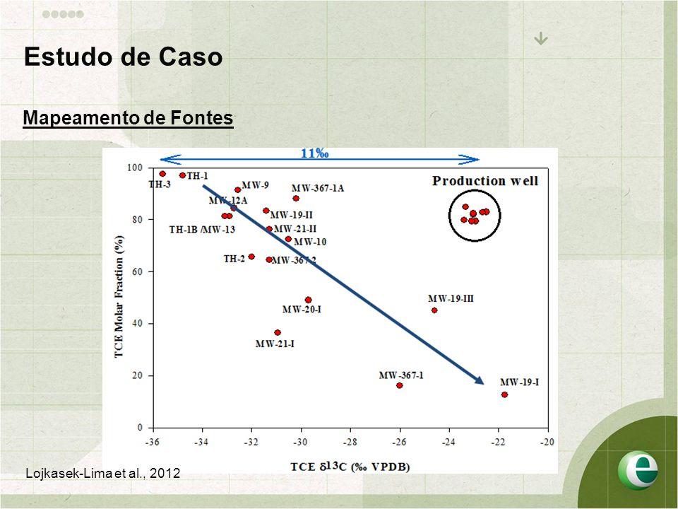 Estudo de Caso Mapeamento de Fontes Lojkasek-Lima et al., 2012