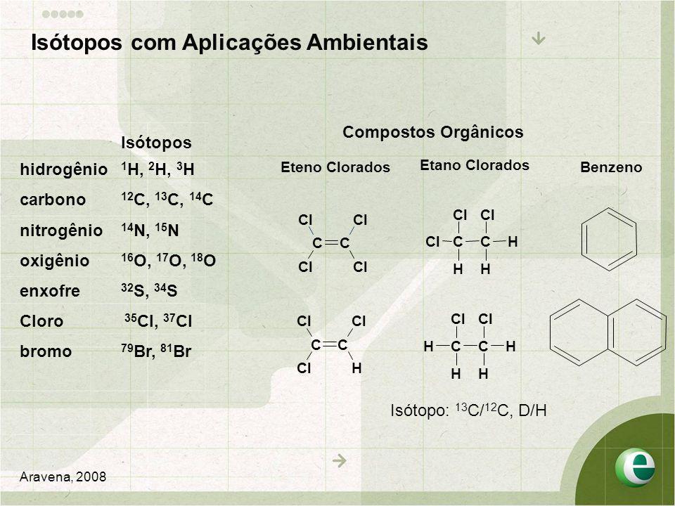Isótopos com Aplicações Ambientais