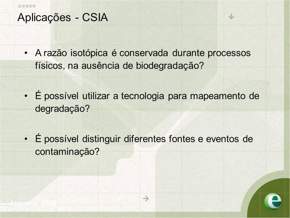 Aplicações - CSIA A razão isotópica é conservada durante processos físicos, na ausência de biodegradação