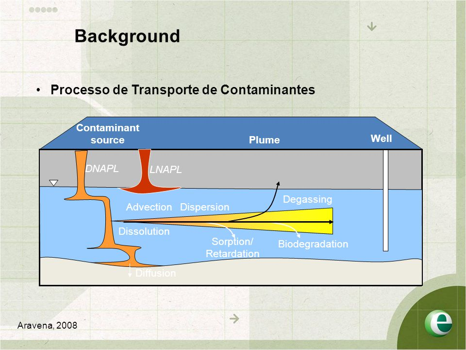 Background Processo de Transporte de Contaminantes Contaminant source