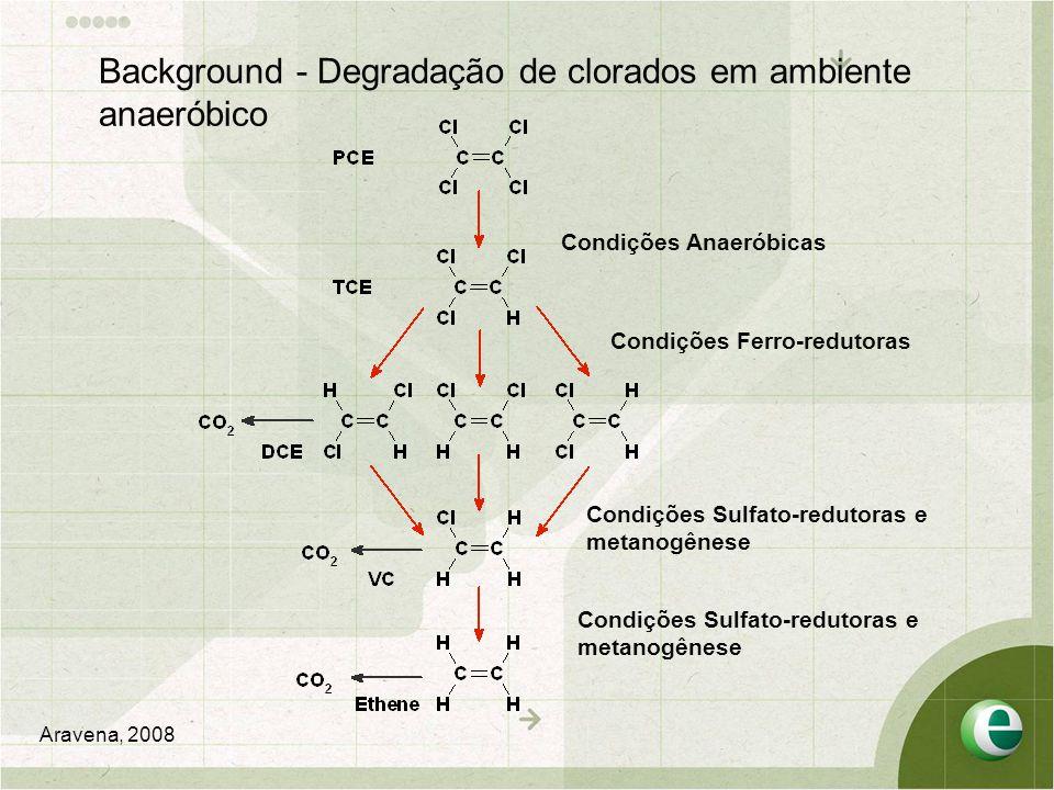 Background - Degradação de clorados em ambiente anaeróbico