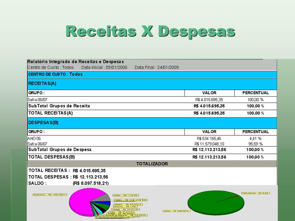 Receitas X Despesas www.brazsoft.com.br (65) 3023 9013