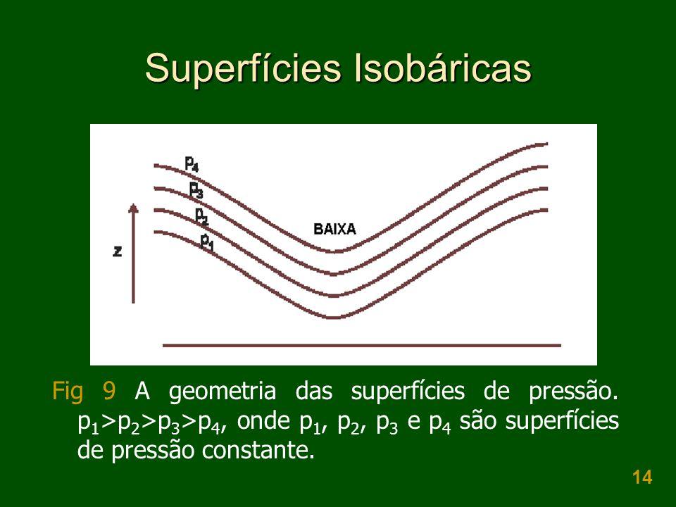 Superfícies Isobáricas