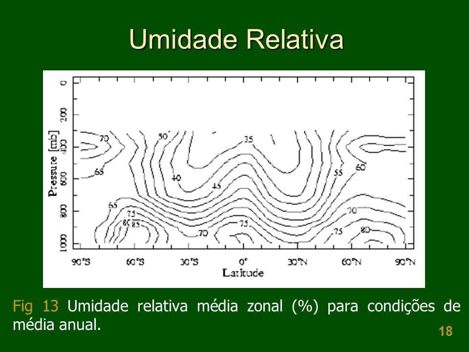 Umidade Relativa Fig 13 Umidade relativa média zonal (%) para condições de média anual.